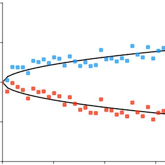 Qt Draw Graph